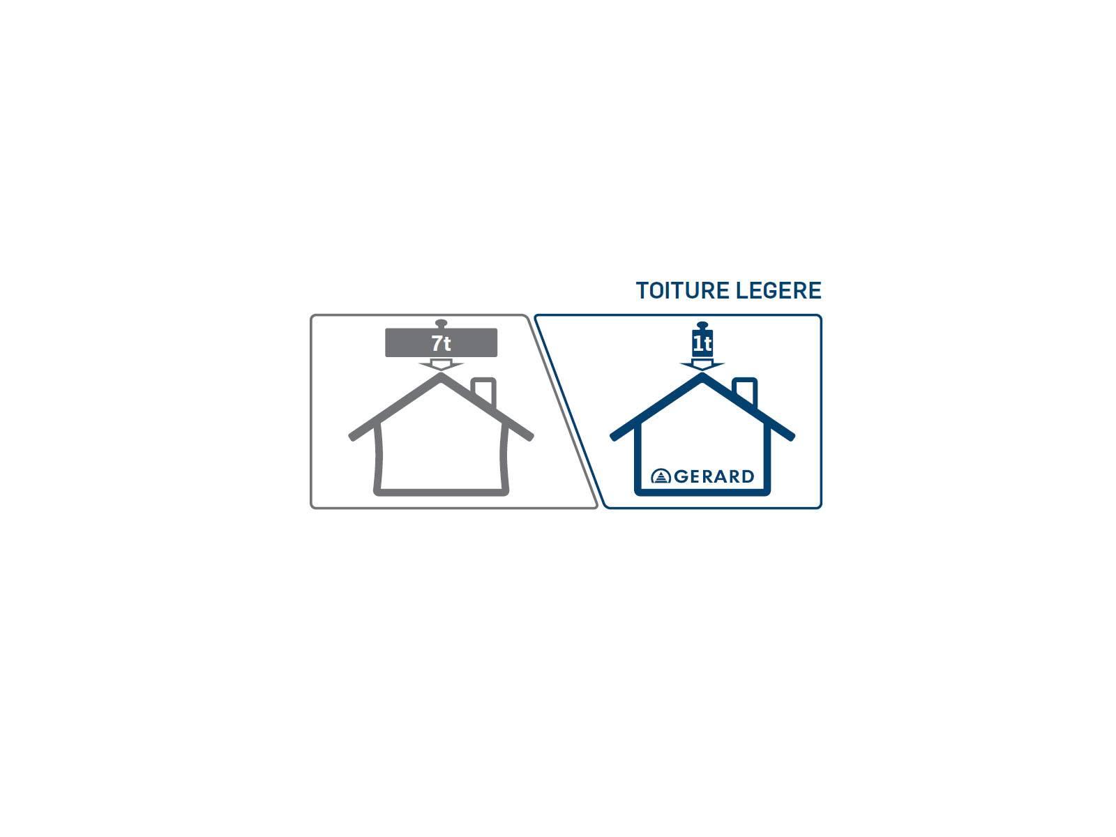 Une tuile l g re fabrication livraison de tuiles lyon for Couverture toiture legere